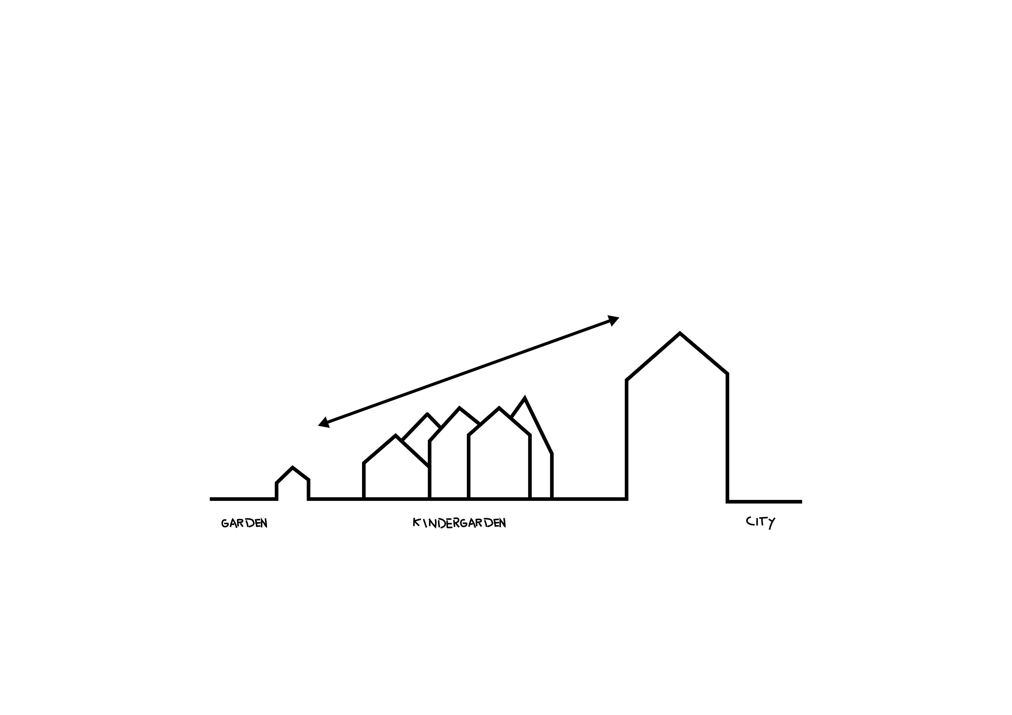 Frederiksvej Kindergarten_diagram 02_small meets large - the building adapts to the scale jump between garden & city_credit COBE